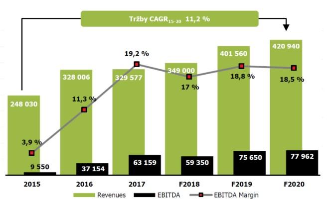 590967e98a Graf  Odhad tržeb a zisků Prabosu pro období 2018–2020