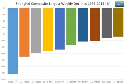 ssec-largest-weekly-percentage-losses.jpg