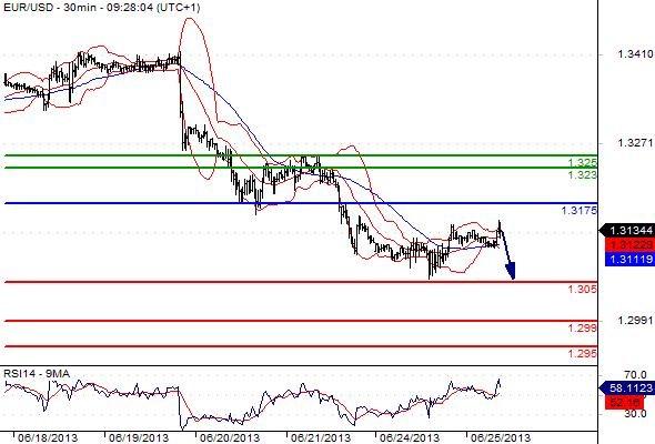 FX_EURUSD_25-06-2013_09-54-50
