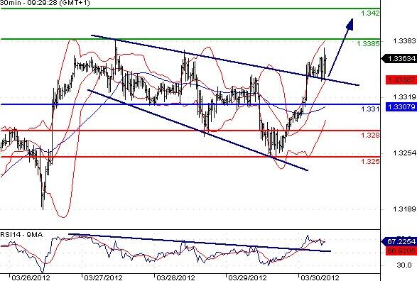 FX_EURUSD_30-03-2012_09-37-13
