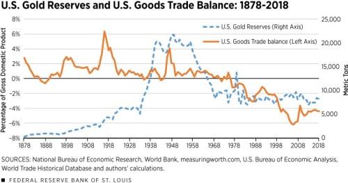 USA dolar zlato