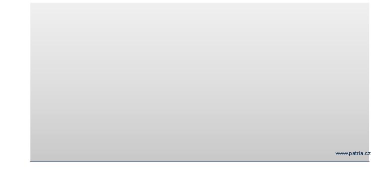 Detail indexu S&P 500 - Patria cz