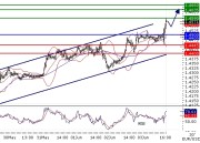 EURUSD intraday technical: The pair passed the level at 1.45