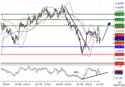 EURUSD intraday technical: Rebound from 1.4175 expected