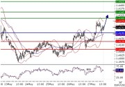 EURUSD intraday technical: Bullish bias above 1.419, targeting 1,43