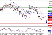 EURUSD intraday technical: Under pressure