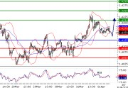 EURUSD intraday technical: Rebound expected