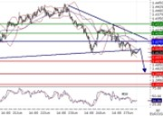 EURUSD intraday technical: The pair is under pressure earlier this week