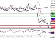 EURUSD intraday technical: The downside prevails; enourmous fall
