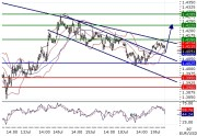 EURUSD intraday technical: End of the consolidation