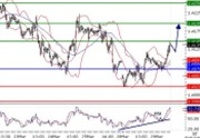 EURUSD intraday technical: Further advance