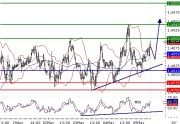 EURUSD intraday technical: Further advance, targeting 1,49