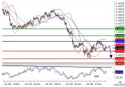 EURUSD intraday technical: Key resistance at 1.4215