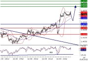 EURUSD intraday technical: Aiming 1.45, bias above 1.427