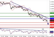 EURUSD - Intraday technical: The downside prevails