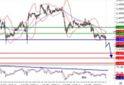 EURUSD - intraday technical: Under pressure, declining below 1.43