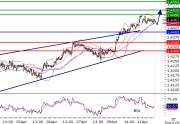 EURUSD intraday technical: The upside prevails