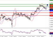 EURUSD intraday technical: Rebound above 1.43 expected