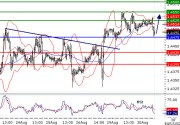EURUSD intraday technical: The upside prevails but caution!