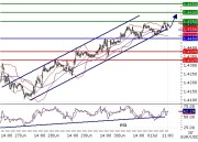 EURUSD intraday technical: The pair remains within a bullish channel, the upside prevails