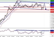 EURUSD intraday technical: Key resistance at 1.4625
