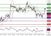 EURUSD intraday technical: Intraday support around 1.427