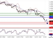 EURUSD intraday technical: The downside prevails