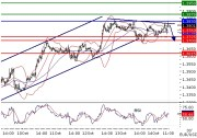 EURUSD Intraday technical: Capped by a negative trend line