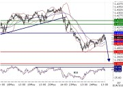 EURUSD intraday technical: Key resistance at 1.4125