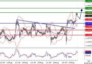 EURUSD intraday technical: The upside prevails, target 1.455
