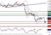 EURUSD intraday technical: The downside prevails, pivot 1.45