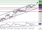 EURUSD intraday technical: Limited upside