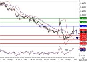 EURUSD intraday technical: Key resistance at 1.415