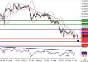 EURUSD - Intraday technical: Under pressure