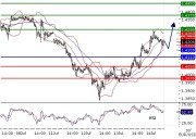 EURUSD intraday technical: Challenging resistance at 1,4285
