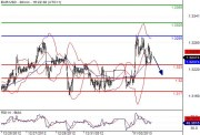 EUR/USD intraday: caution