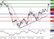 EURUSD intraday technical: Supported by a rising trend line, targeting 1.44