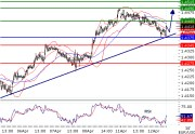 EURUSD intraday technical: Supported by a rising trend line