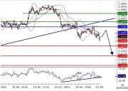 EURUSD intraday technical: The downside prevails, resistence at 1.435