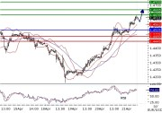 EURUSD intraday technical: Go long