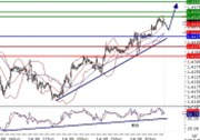 EURUSD intraday technical: Near level at 1.45, upside prevails