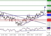 EURUSD intraday technical: Above bullish trend line, approaching resistence level at 1,4285