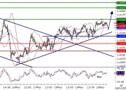 EURUSD intraday technical:  Rising trend; the pair is challenging 1,434