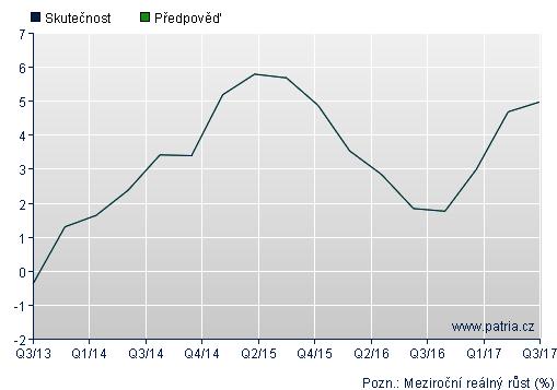Graf - HDP ČR