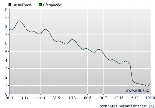 Graf - Nezaměstnanost ČR