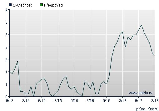 Graf-Spotřebitelské ceny