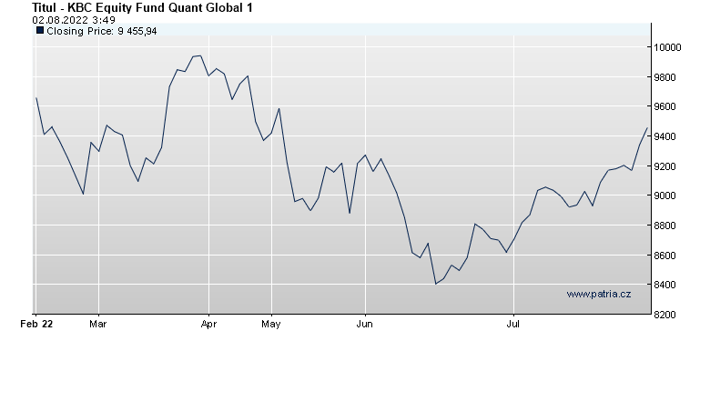 KBC Equity Fund Quant Global 1
