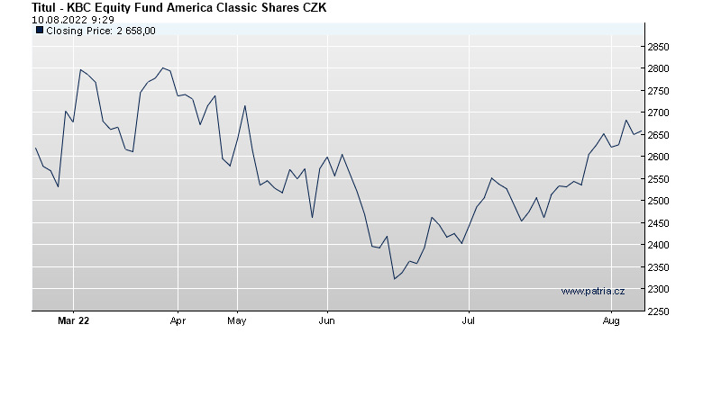 KBC Equity Fund America Classic Shares CZK