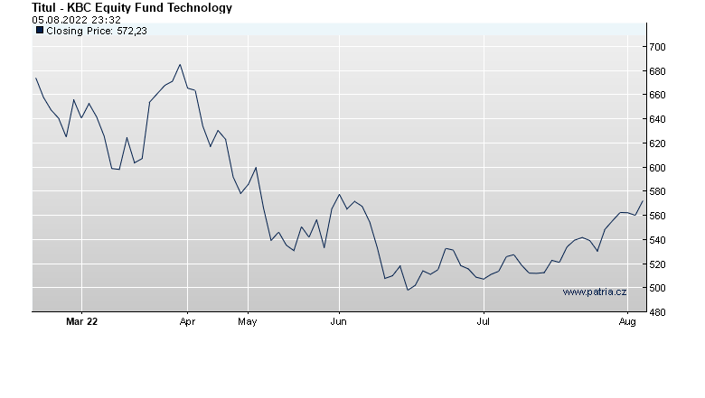 KBC Equity Fund Technology