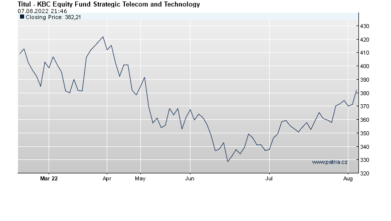 KBC Equity Fund Strategic Telecom and Technology